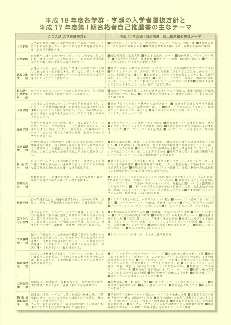 AC入試リーフレット 平成18年度版2