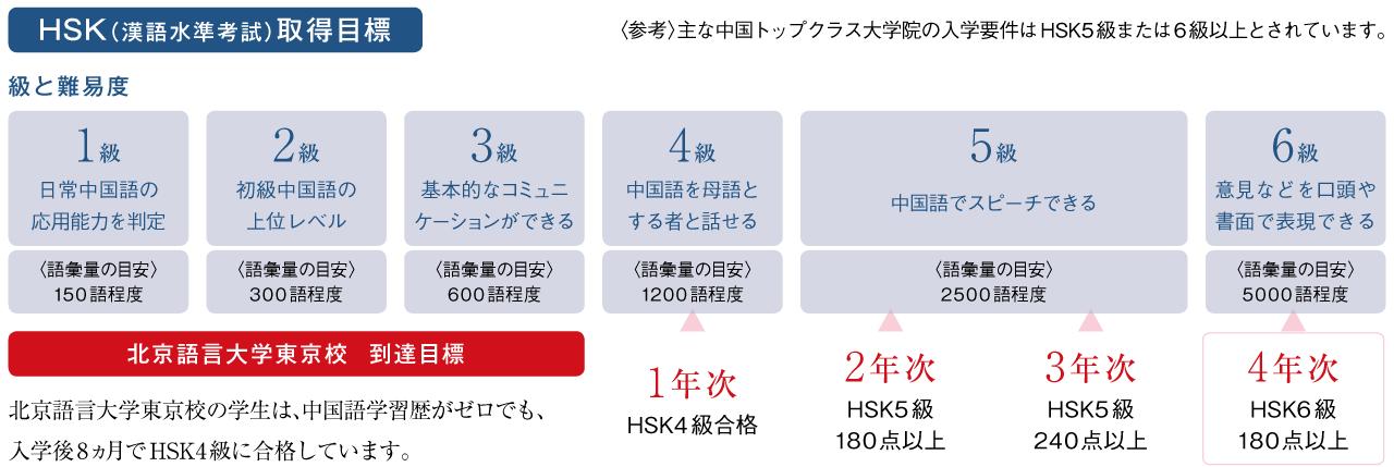 HSK(漢語水準考試)取得目標
