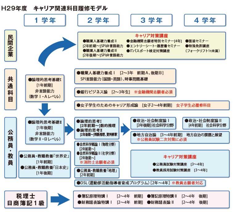 H29年度 キャリア関連科目履修モデル