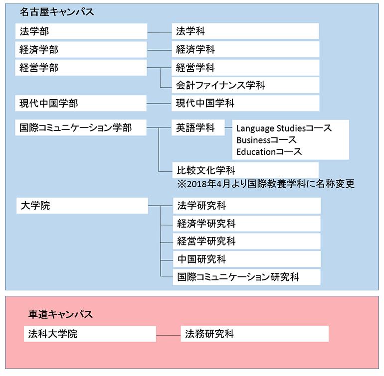 名古屋キャンパス・豊橋キャンパス