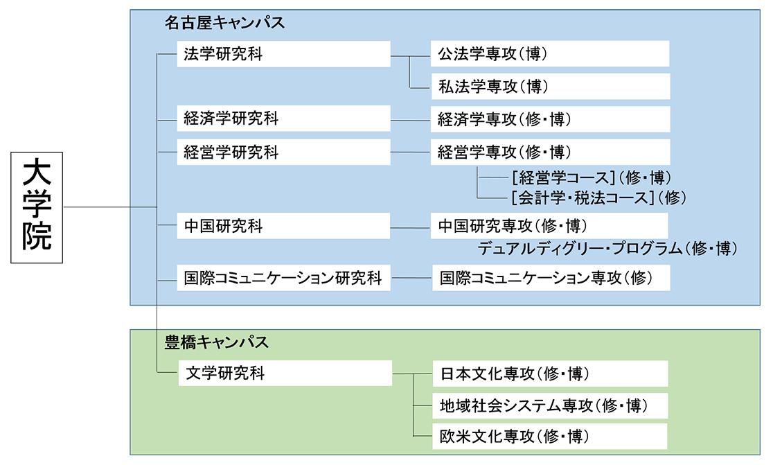 研究科の構成