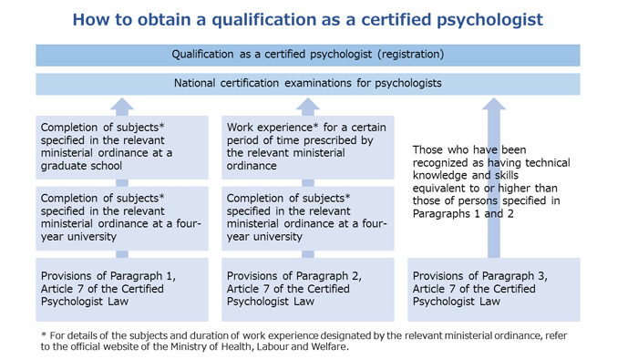 How to obtain a qualification as a certified psychologist