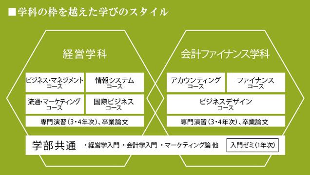 福井 県立 大学 シラバス