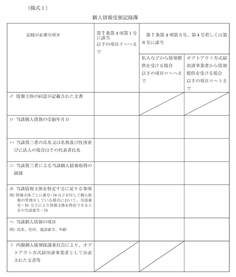 (様式1)個人情報受領記録簿