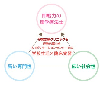 学生生活×臨床実習