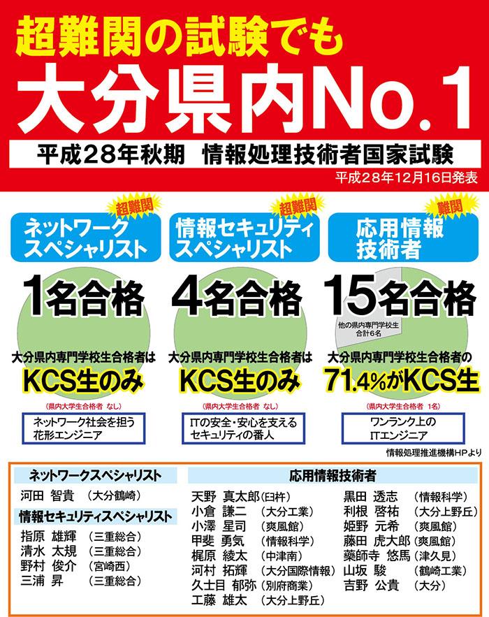 国家試験合格速報(12/16)