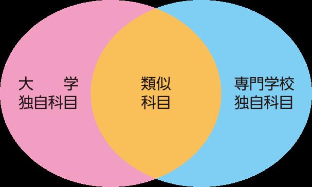 (図)大学独自 類似科目 専門学校独自科目