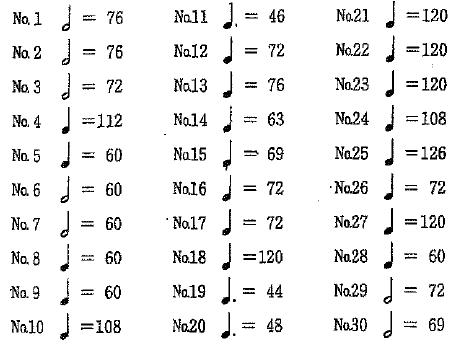 Daion Piano Gradeテンポの指定①