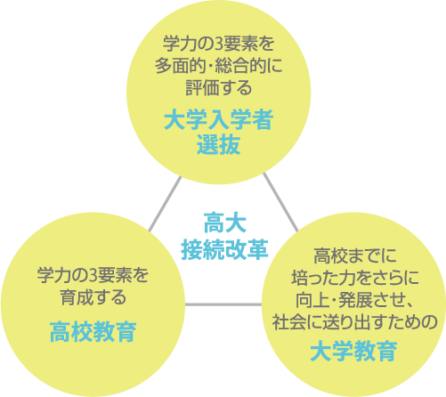 高大接続改革