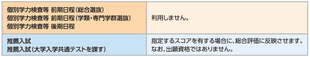 英語資格・検定試験の取り扱い