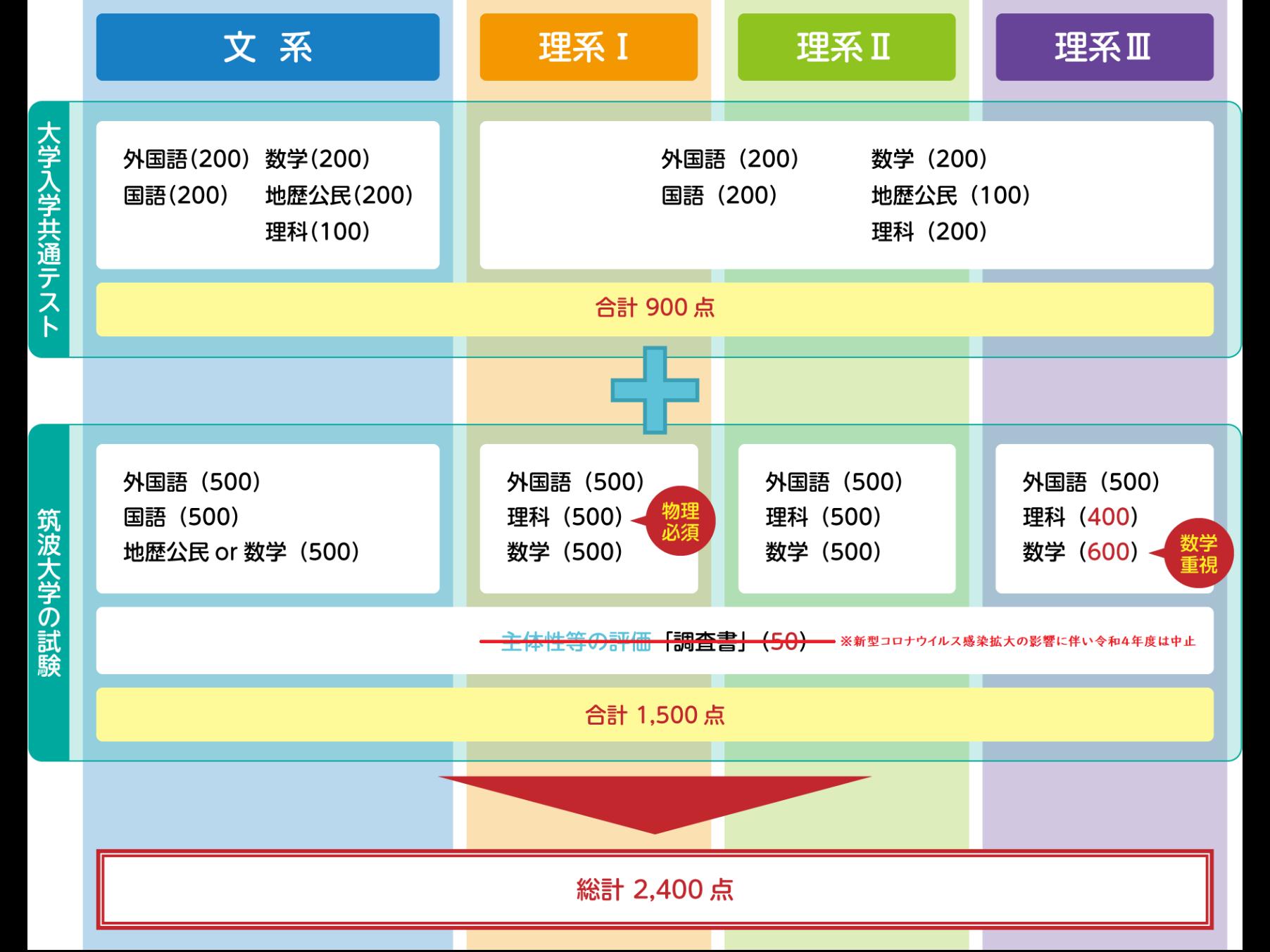 総合選抜の試験教科・科目