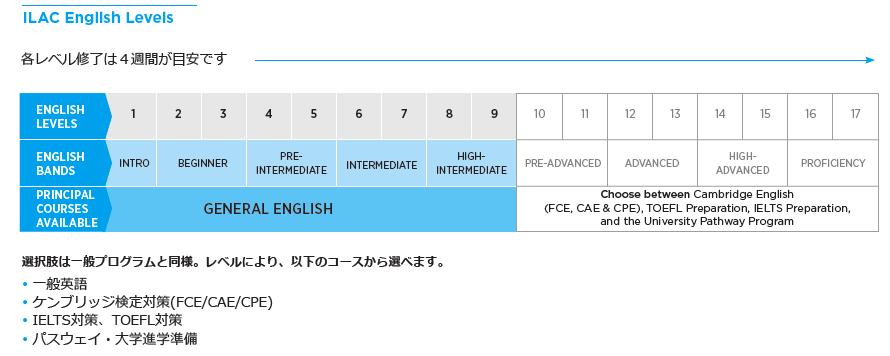 高校生むけ 15才以上 夏休み短期語学留学 カ日本人スタッフ フルタイムアカデミック ホームステイ 時間割スケジュール