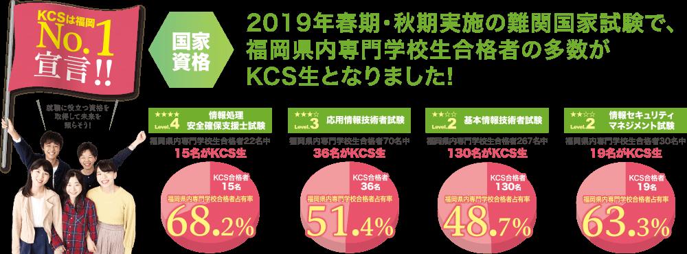 KCSは福岡NO1宣言