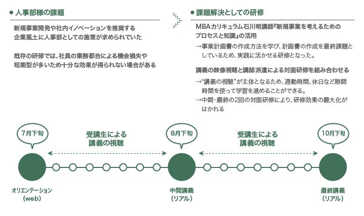 反転授業型研修の図