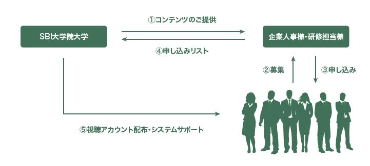 lmsの仕組み