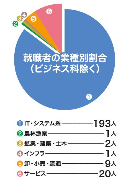 就職者の業種別割合(ビジネス科除く)