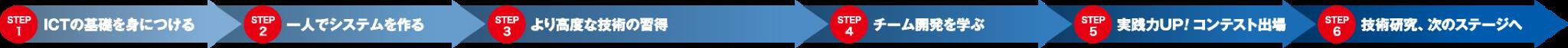 システム系学科ロードマップ