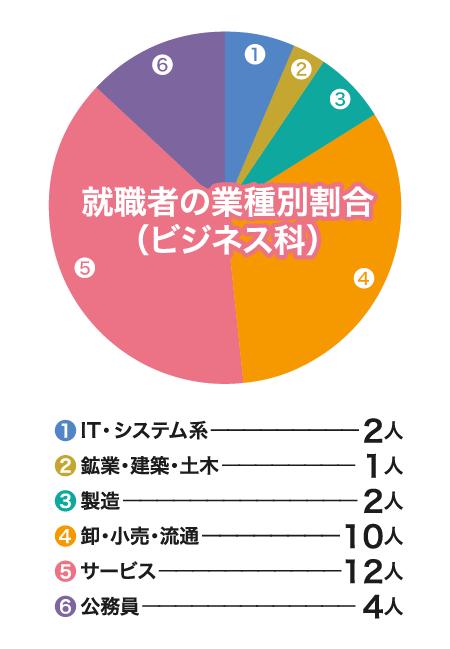 就職者の業種別割合(ビジネス除く)