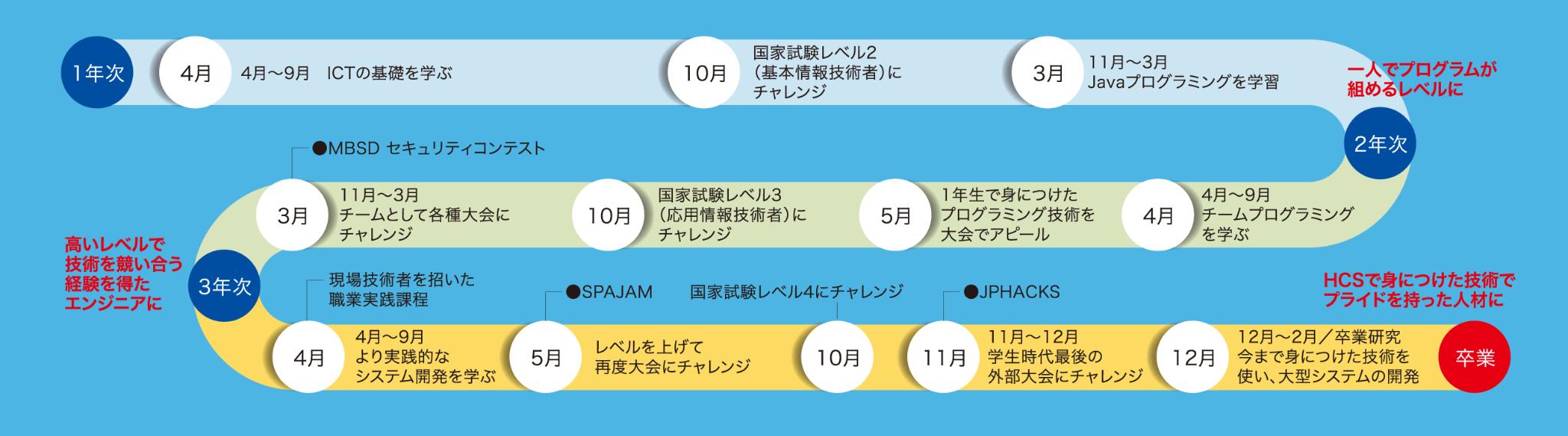 〜入学から卒業まで〜3年間のロードマップ