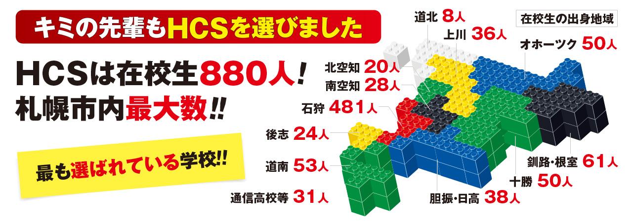 HCSは在校生880人!札幌市内最大数