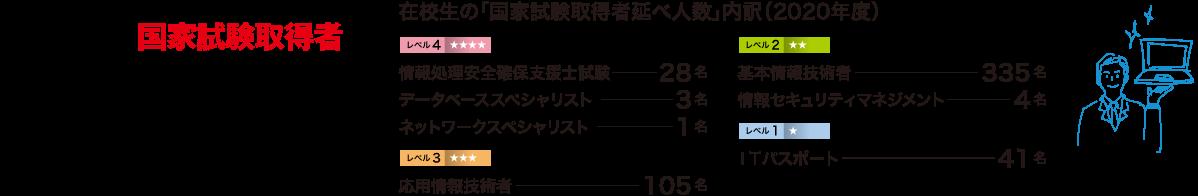 2020年度 在校生の「国家試験取得者」517名