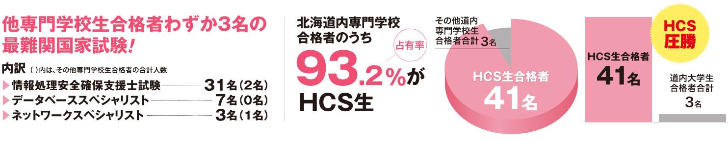 他専門学校生合格者わずか3名の最難関国家試験!