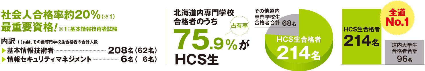 社会人合格率約20%(※1) 最重要資格!※1:基本情報技術者試験