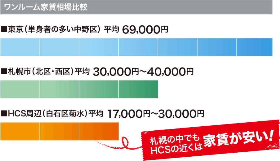 HCSのある札幌市白石区菊水は、学生や単身者が多い地域。利便施設も多く、ひとり暮らし向けの物件が豊富にありますので安い家賃の部屋を探すのも難しくありません。