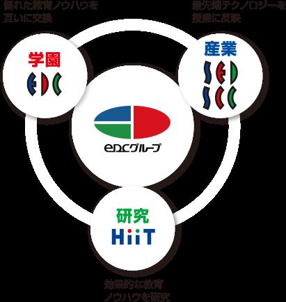 「電子開発学園グループ(eDCグループ)」とは産業・学園・研究からなる情報ネットワークグループの総称です。