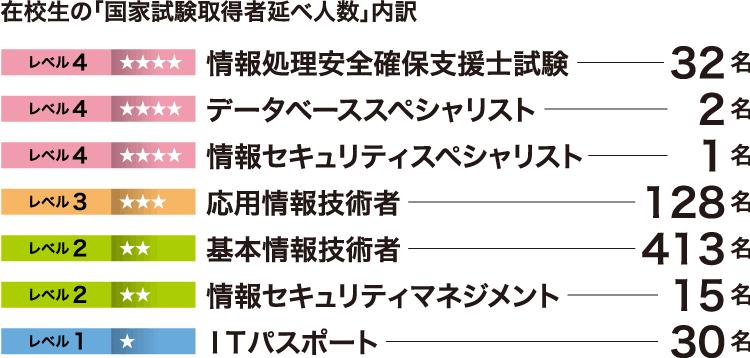 在校生の「国家試験取得者延べ人数」内訳