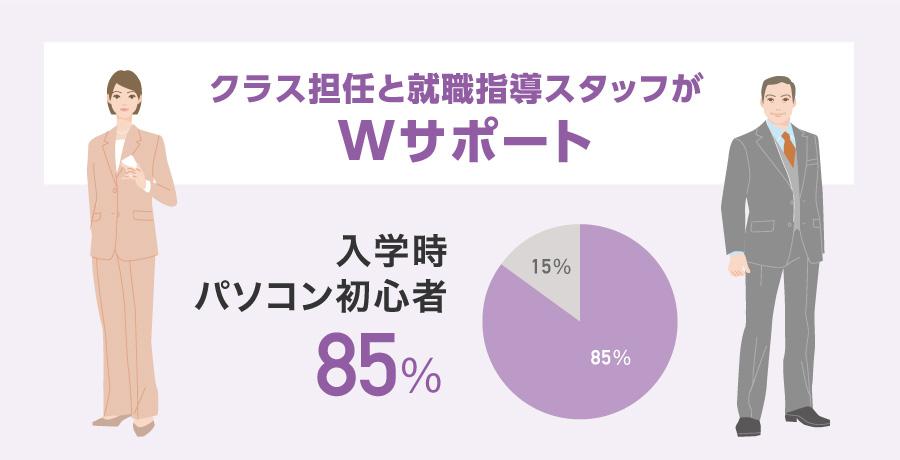 クラス担任と就職指導スタッフがWサポート 入学時パソコン初心者は85%