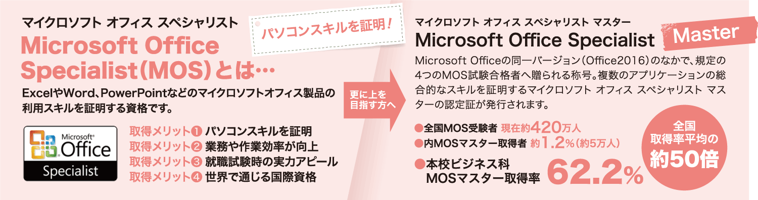 Microsoft Office Specialist(MOS)とは…