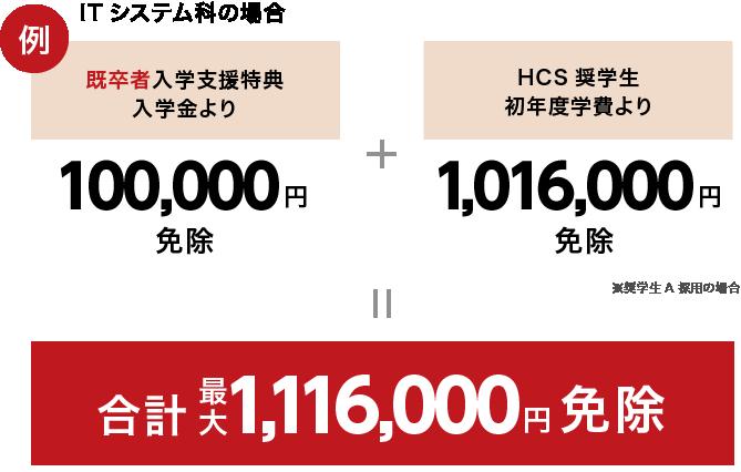 例)ITシステム科の場合→再進学入学支援特典入学金より100,000円免除+HCS奨学生初年度学費より1,016,000円免除(※奨学生A採用の場合)=合計最大1,116,000円免除