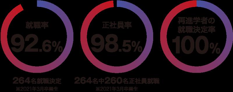 就職率92.6%、正社員率98.5%、再進学者の就職決定率100%(※2021年3月卒業生)