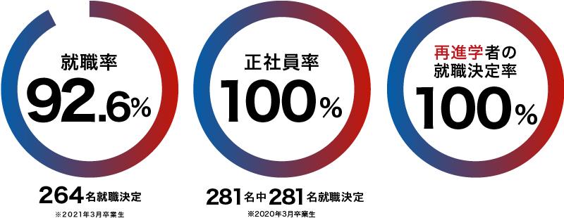 就職率92.6%、正社員率100%、再進学者の就職決定率100%(※2020年3月卒業生)