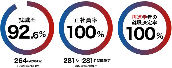 就職率96.9%、正社員率100%、再進学者の就職決定率100%(※2020年3月卒業生)