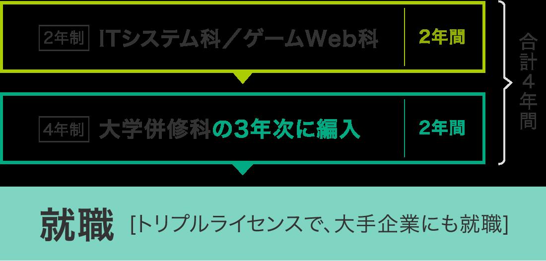 2年制・3年制学科→大学併修科へのステップアップもOK!