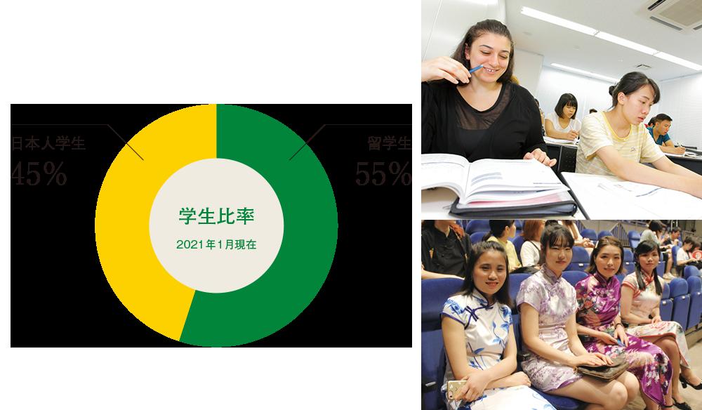 学生比率2021年1月現在