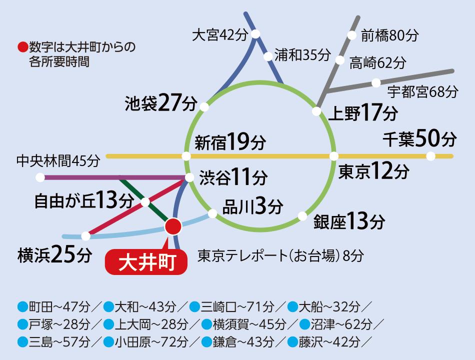 首都圏から大井町への電車アクセス