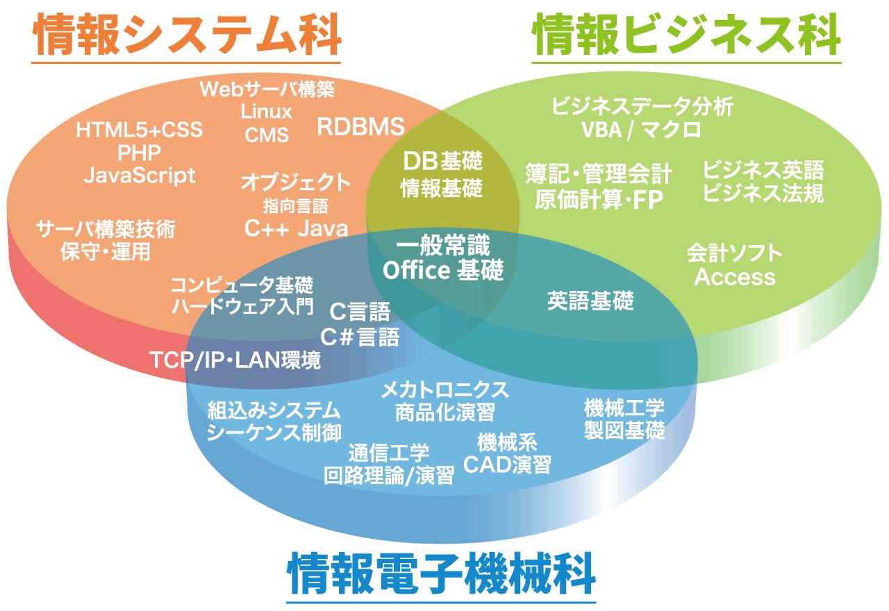 全学科カリキュラム構成図