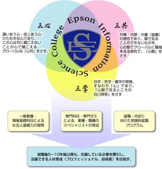 教育理念概念図
