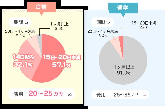 合宿と通学の比較円グラフ