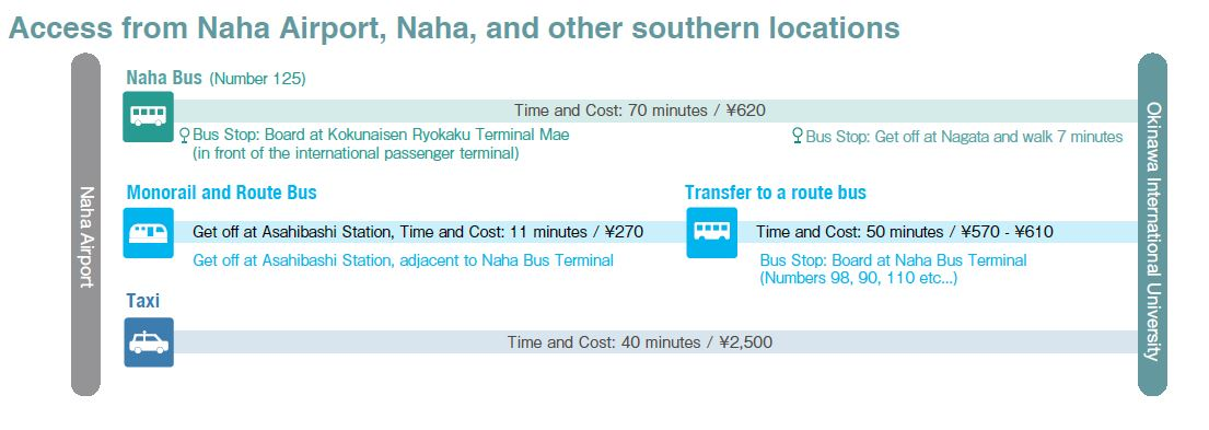 Access from Naha Airport
