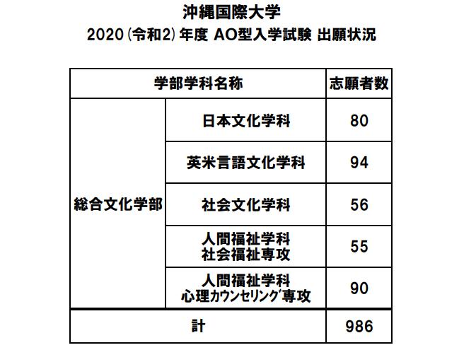 状況 琉球 大学 出願