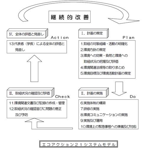 環境経営システムモデル図