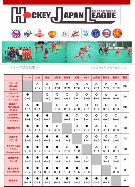 日本リーグ2015 星取表