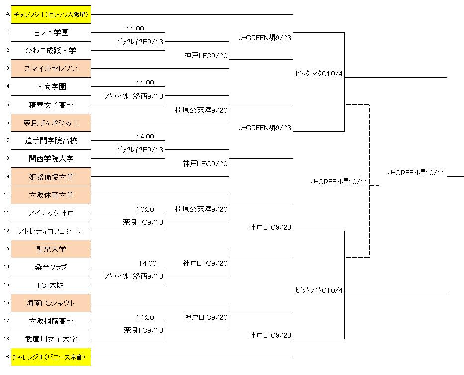 第37回皇后杯関西予選 トーナメント表