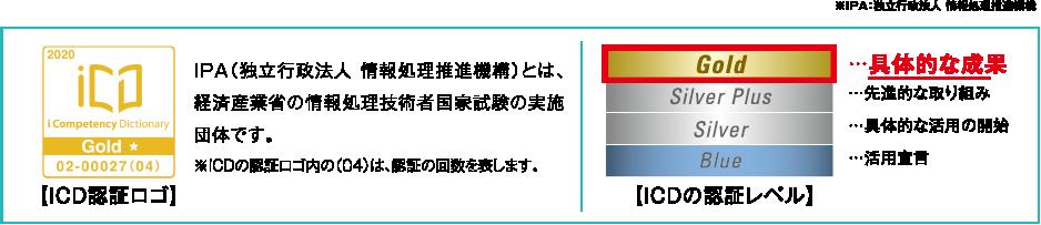 iCD認証ロゴ