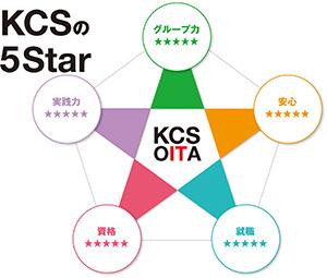 KCSの5Star