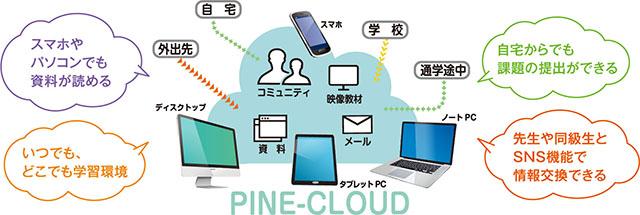 PINE-Cloud